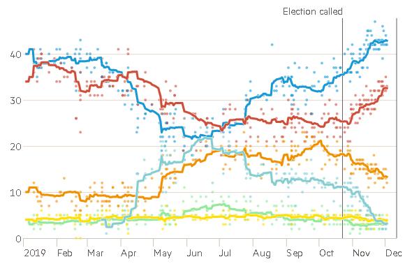 election2019